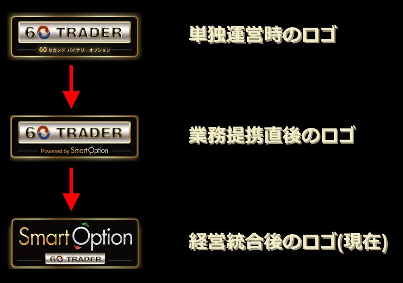 60traderのロゴの変遷(意外と貴重な資料かも)
